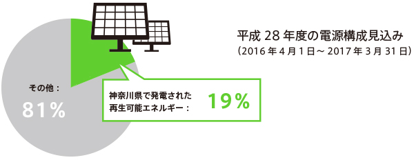 平成28年度の電源構成見込みイメージグラフ