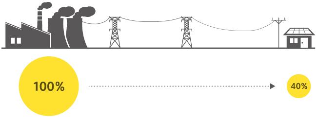 遠隔地で発電・消費イメージ
