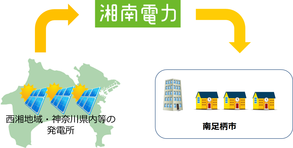 開成町、湘南電力株式会社、ほうとくエネルギー株式会社の3者で基本協定を締結