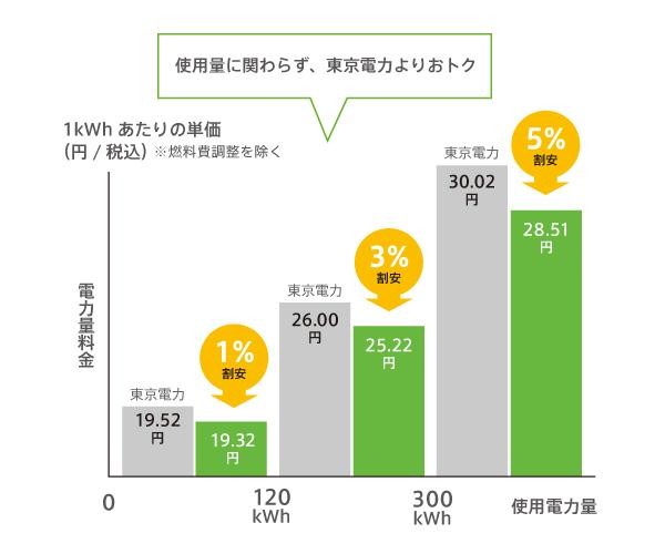 電気代イメージグラフ