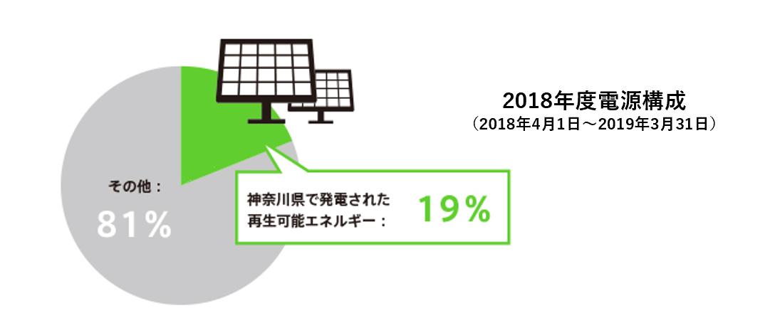 2018年度の電源構成イメージグラフ